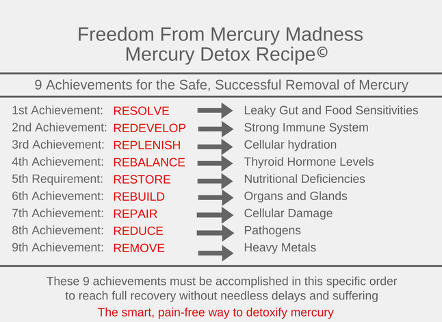 9 detox mercury achievements
